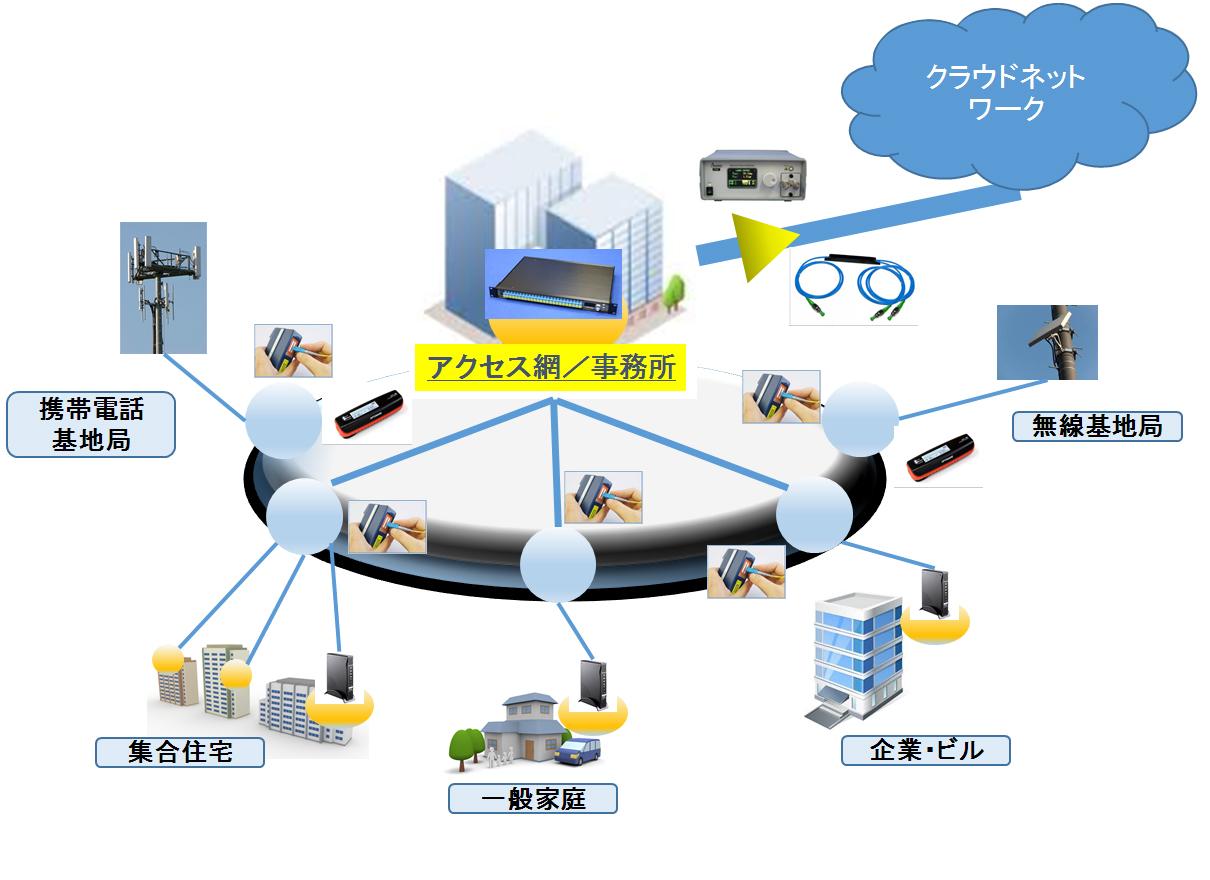 光通信ネットワーク